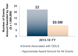 CEILS, In Collaboration With Science Faculty And Others Across The  University, Has Successfully Helped Procure Millions Of Dollars In  Extramural Grant Funds ...